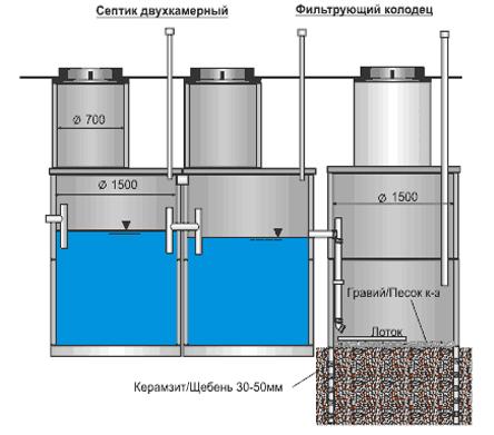схема канализационной ямы(септика)
